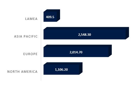 Bioplastics-and-Biopolymers-Market-Value-by-Regions-2021