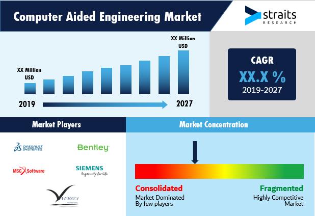 Computer-Aided-Engineering-Market-Snapshot