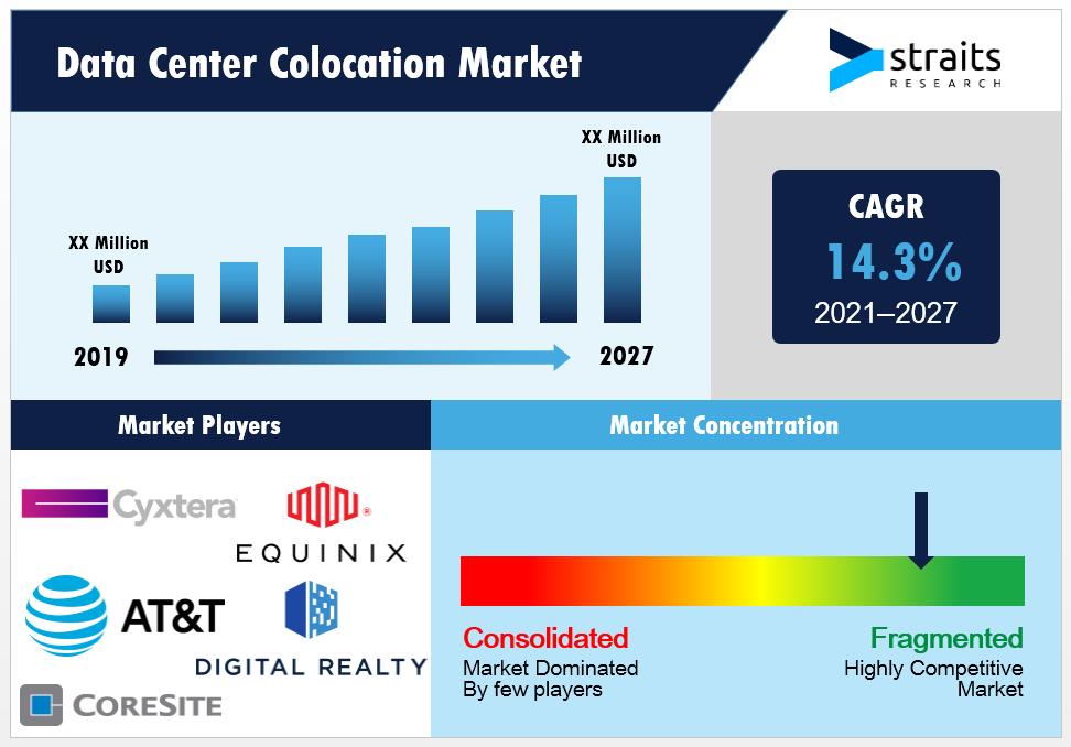 Data-Center-Colocation-Market-Snapshot