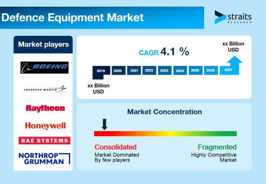 Defence-Equipment-Market