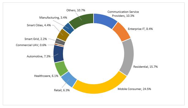 Edge-Computing-Footprint-by-Industries-2027