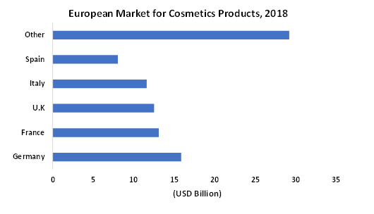 European-Market-for-Cosmetic-Products-2018