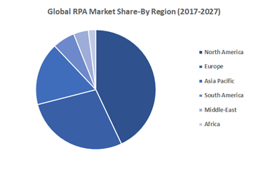 Globa-RPA-Market-Share-By-Region-2017-2027
