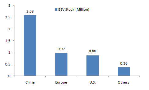 Global-BEV-Stock-by-Country-2019