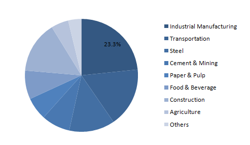 Global-Greasing-System-Market-Share-by-End-User-2019