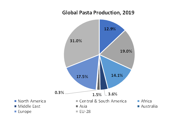 Global-Pasta-Production-2019