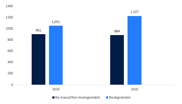 Global-Production-Capacities-of-Bioplastics-in-Thousand-Tons-2019-2020