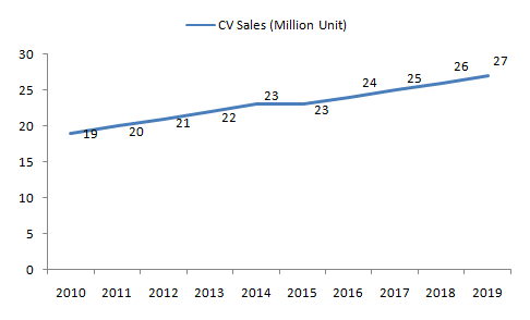 Global-Sales-of-Commercial-Vehicle-CV-2010-2019-Units