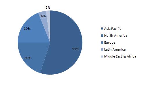 Global-Skin-Care-Market-Share-by-Region-2018
