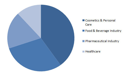 Global-Sodium-Lactate-Market-Share-by-End-user-2019