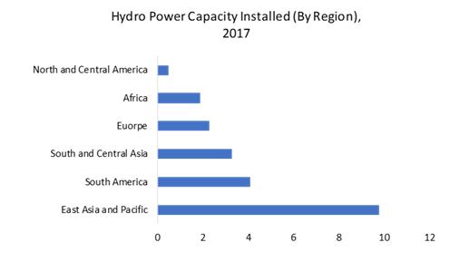 Hydro-Power-Capacity-Installed-2017