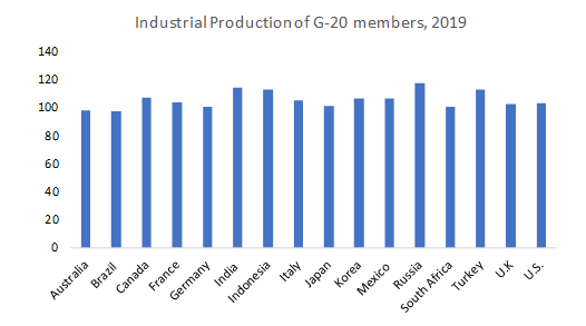 Industrial-Production-of-G-20-Members-2019