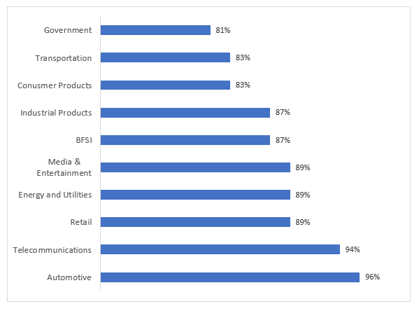 Industries-Projecting-Increased-Operational-Responsiveness-from-Edge-Computing-between-2019-2024