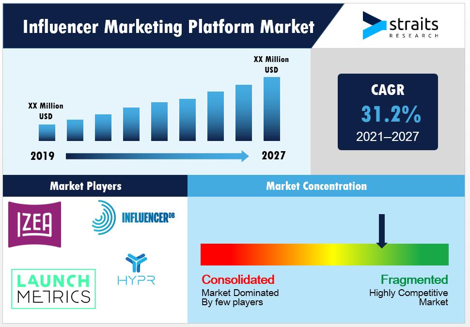 Influencer-Marketing-Platform-Market