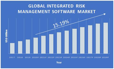 Integrated-Risk-Management-Software-Market