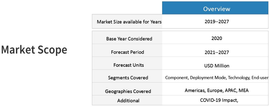 Intelligent-Document-Processing-Market-Scope