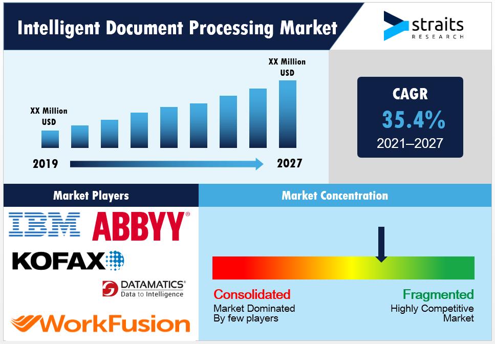 Intelligent-Document-Processing-Market-Snapshot