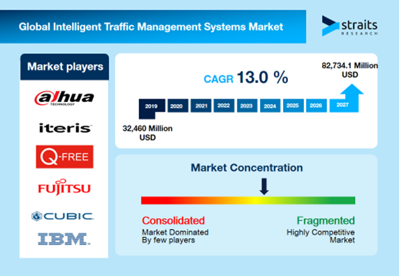Intelligent-Traffic-Systems-Market-Snapshot