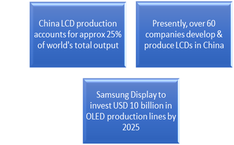 Lcd-and-flat-panel-display-sector-in-Asia-pacific