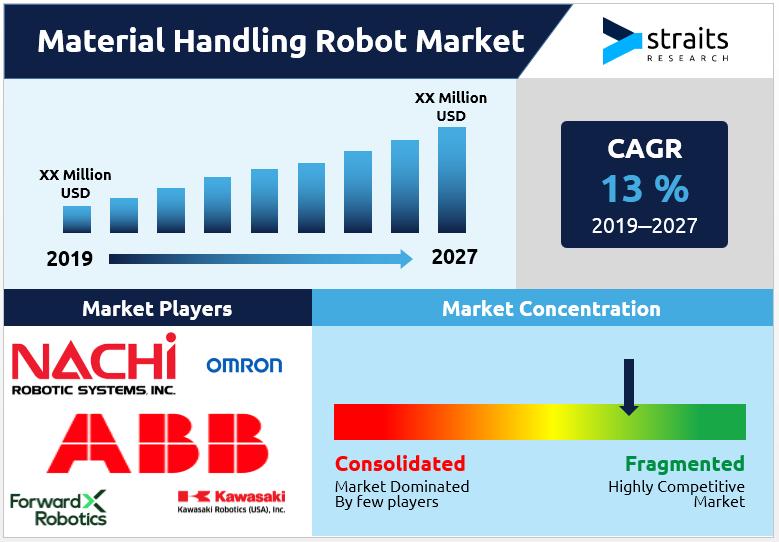 Material-Handling-Robot-Market