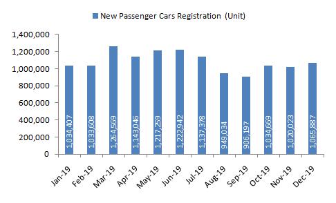 New-Passenger-Car-Registration-in-the-European-Union-2019