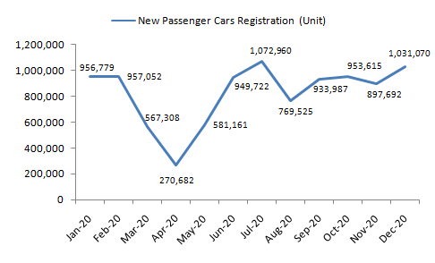New-Passenger-Car-Registration-in-the-European-Union-2020