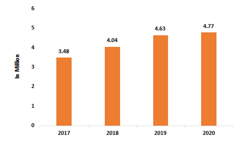 No-of-Automobiles-Exported-2016-2020