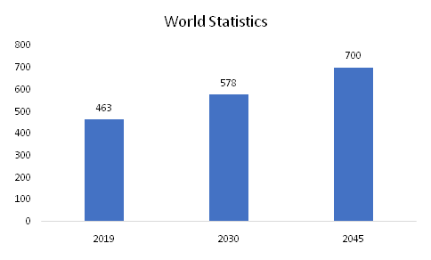 Number-of-Adults-with-diabetes-Worldwide