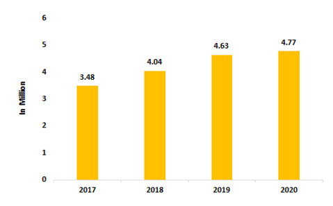 Number-of-Automobiles-Exported-2016-2020