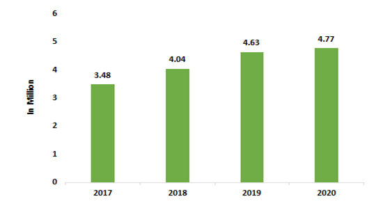 Number-of-Automobiles-Exported-From-India-2020