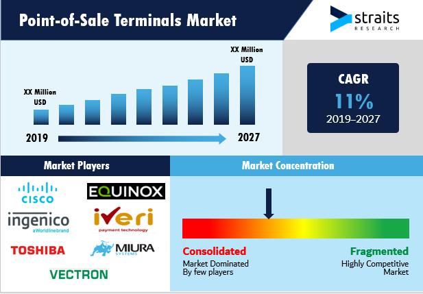 Point-of-Sale-Terminals-Market