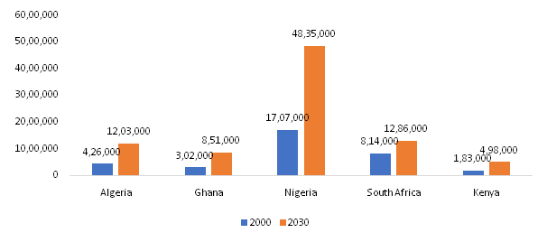Prevalence-of-Diabetes-in-the-WHO-Region-of-Africa