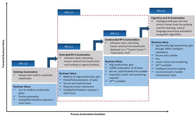 Process-Automation-Evalution