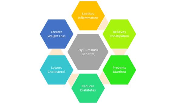 Psyllium-Husk-Benifits