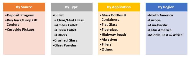 Recycled-Glass-Market-Segmentation