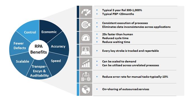 Robotic-Process-Automation-Market-Benefits