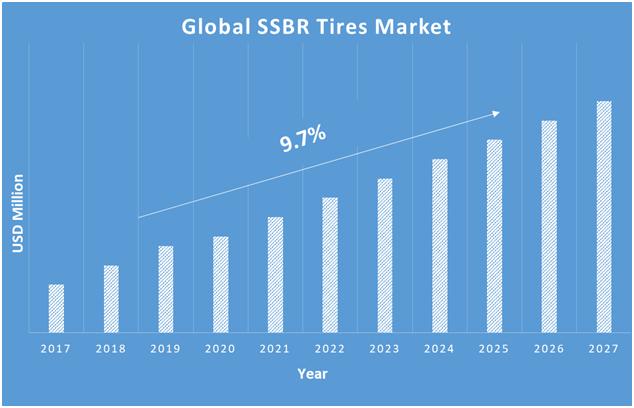 SSBR-Tires-Market