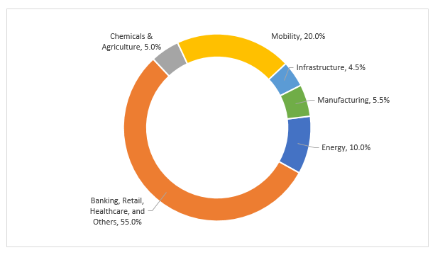 Share-of-Edge-2020-Industry-4.0-2