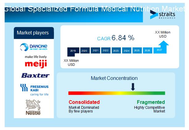 Specialized-Formula-Medical-Nutrition-Market-Snapshot