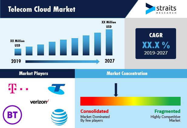 Telecom-Cloud-Market-Snapshot