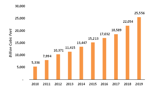 The-US-Shale-Gas-Production-2010-2019