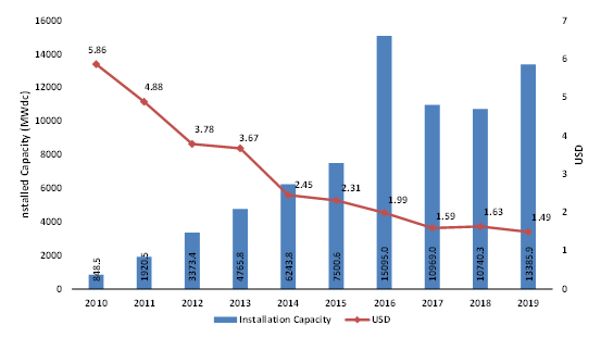The-US-Solar-PV-Price-Declines-and-Deployment-Growth