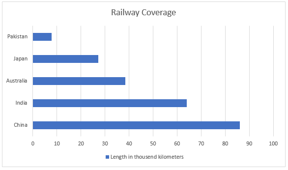 Top-five-countries-with-highest-railway-coverage-in-Asia-Pacific-during-2020