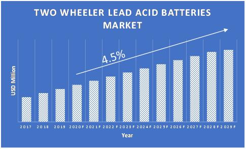 Two-Wheeler-Lead-Acid-Batteries-Market