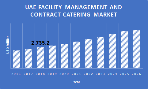 UAE-Facility-Management-and-Contract-Catering-Market-Growth