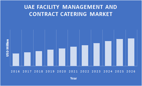 UAE-Facility-Management-and-Contract-Catering-Market