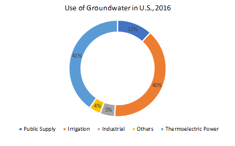 Use-of-Groundwater-in-US-2016
