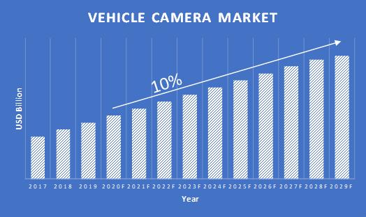 Vehicle-Camera-Market