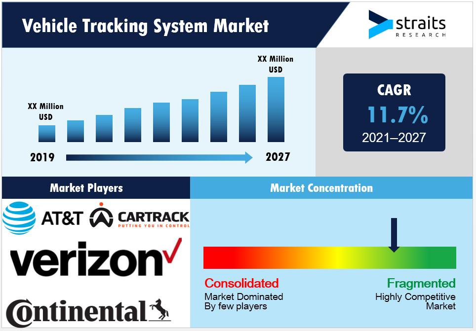 Vehicle-Tracking-System-Market-Snapshot