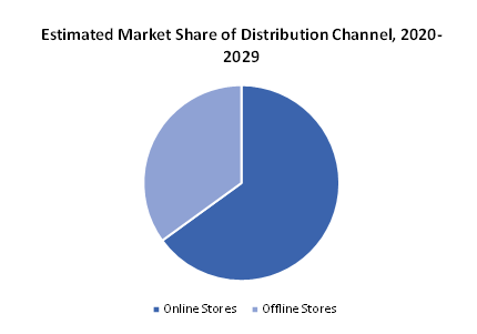projected-market-share-of-online-and-offline-stores-for-the-forecast-period-2017-2029